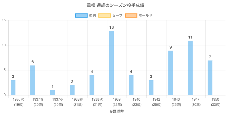 #重松 通雄のシーズン投手成績