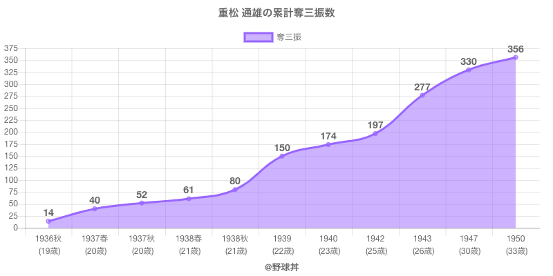 #重松 通雄の累計奪三振数