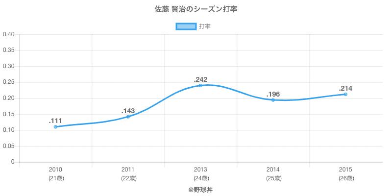 佐藤 賢治のシーズン打率