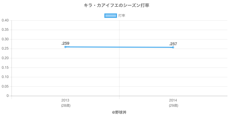 キラ・カアイフエのシーズン打率