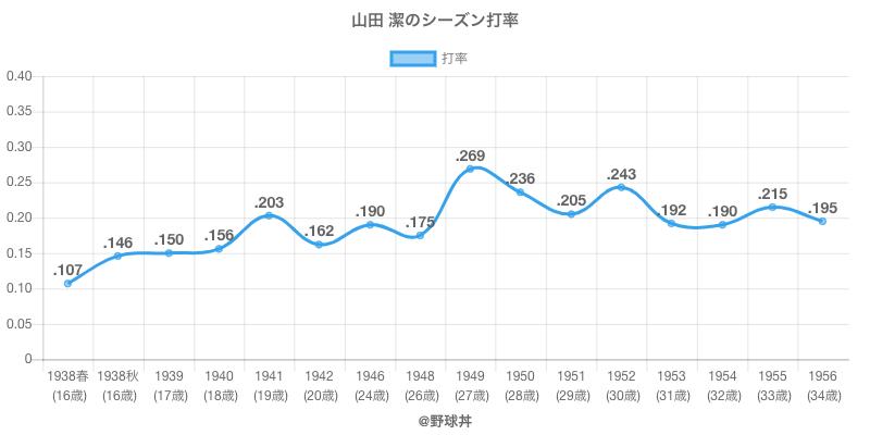 山田 潔のシーズン打率