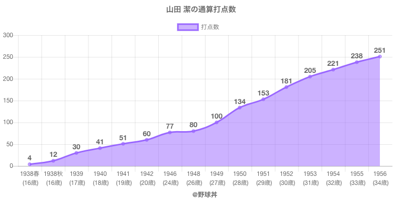 #山田 潔の通算打点数