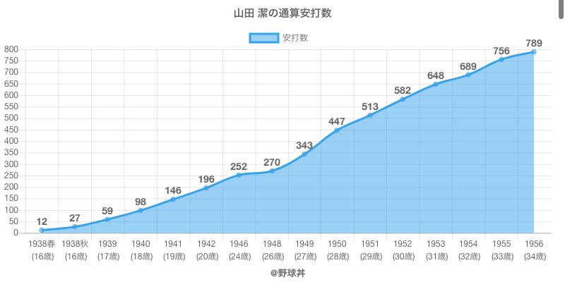 #山田 潔の通算安打数