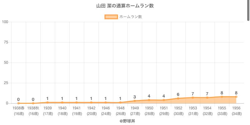 #山田 潔の通算ホームラン数
