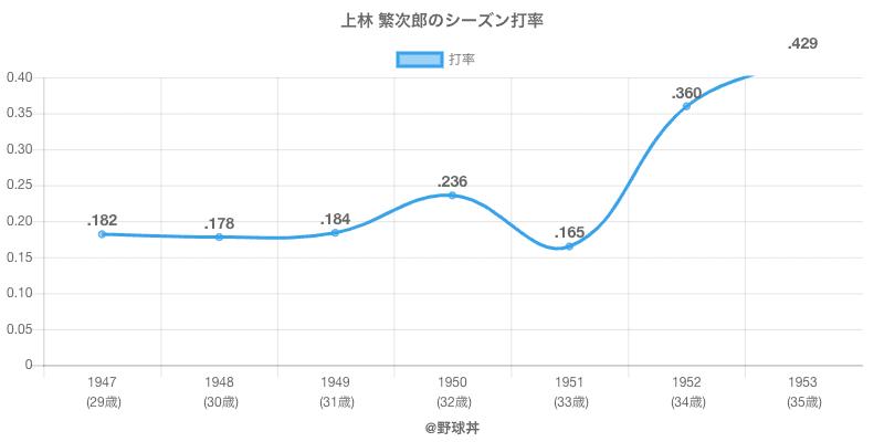 上林 繁次郎のシーズン打率