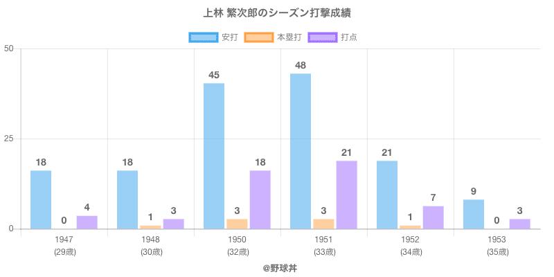 #上林 繁次郎のシーズン打撃成績