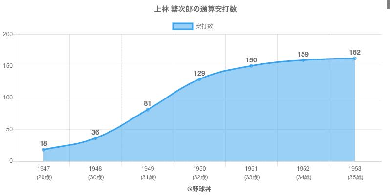 #上林 繁次郎の通算安打数