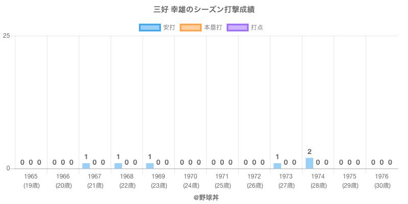 #三好 幸雄のシーズン打撃成績