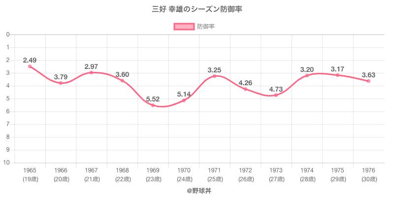 三好 幸雄のシーズン防御率