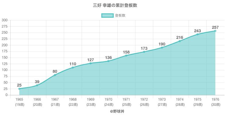 #三好 幸雄の累計登板数