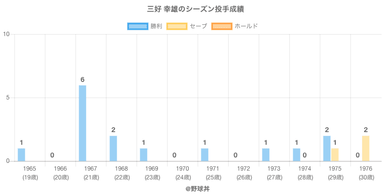 #三好 幸雄のシーズン投手成績