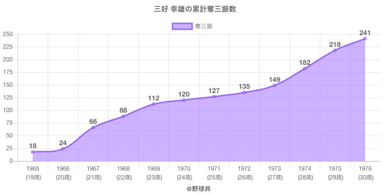 #三好 幸雄の累計奪三振数