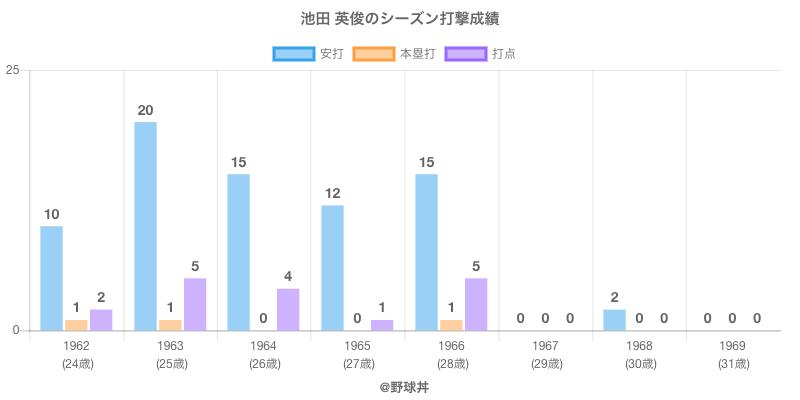 #池田 英俊のシーズン打撃成績