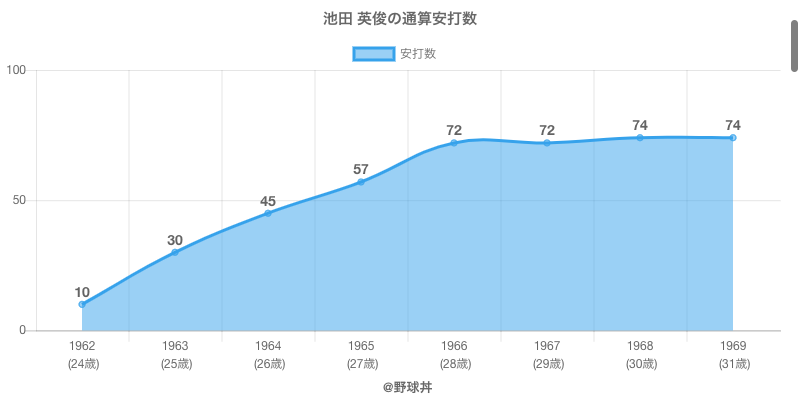 #池田 英俊の通算安打数