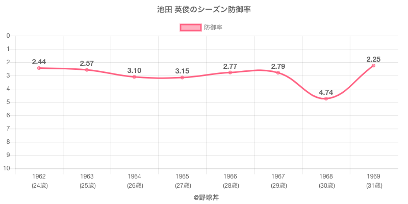 池田 英俊のシーズン防御率