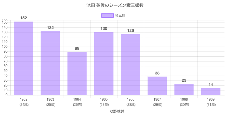 #池田 英俊のシーズン奪三振数
