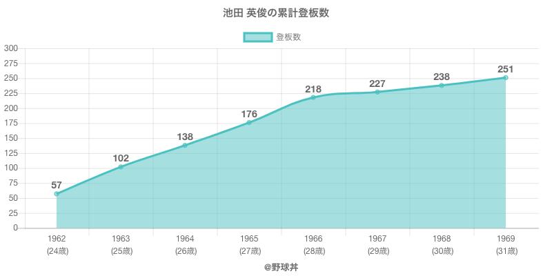 #池田 英俊の累計登板数