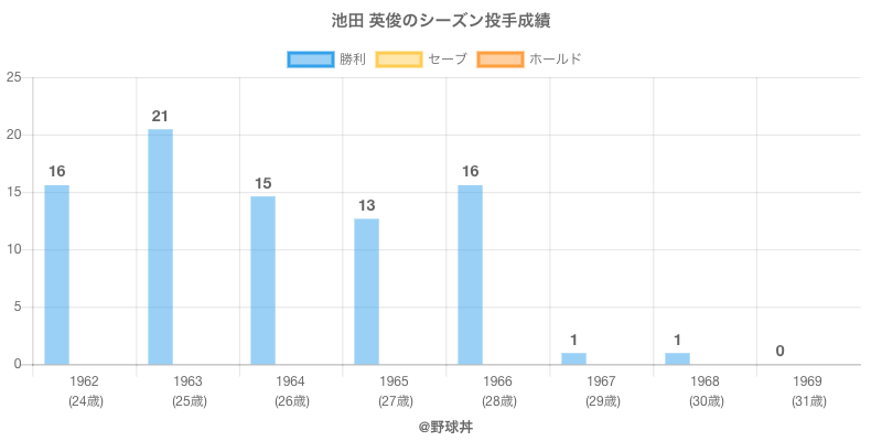 #池田 英俊のシーズン投手成績