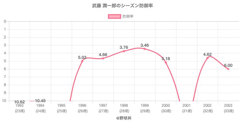 武藤 潤一郎のシーズン防御率