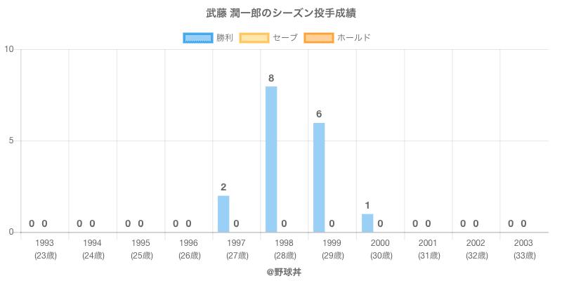 #武藤 潤一郎のシーズン投手成績