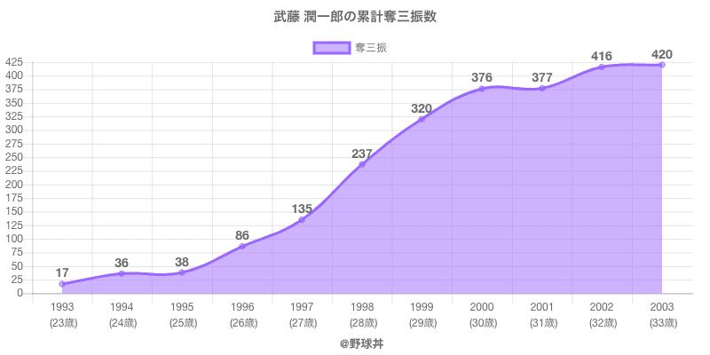 #武藤 潤一郎の累計奪三振数