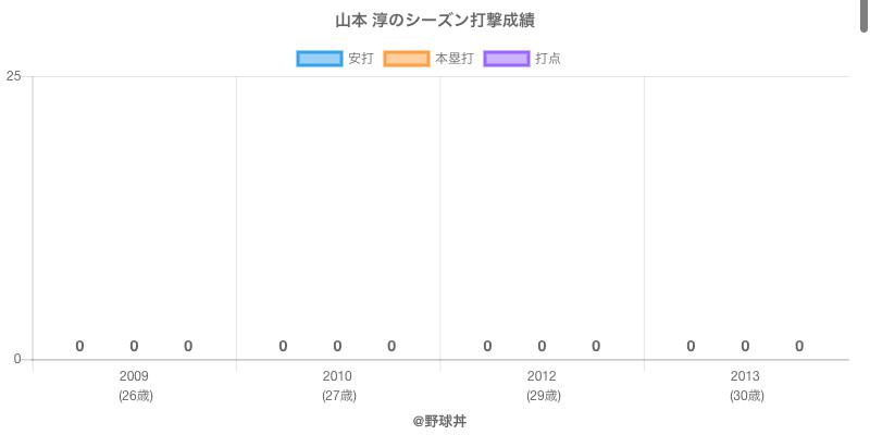 #山本 淳のシーズン打撃成績