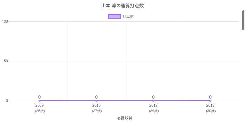 #山本 淳の通算打点数
