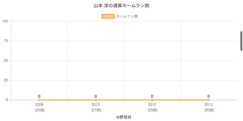 #山本 淳の通算ホームラン数