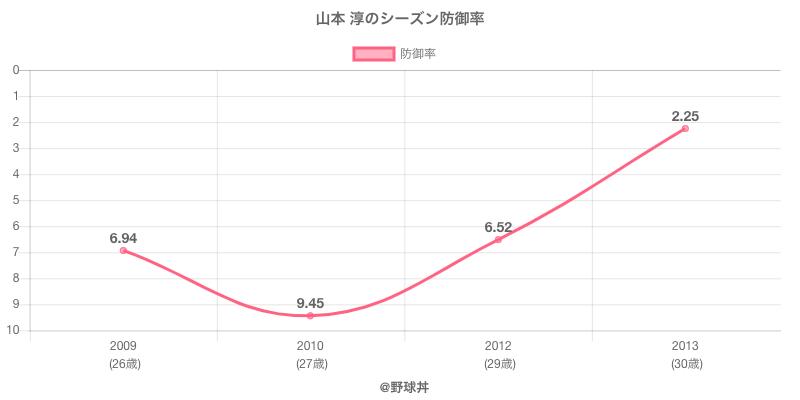 山本 淳のシーズン防御率