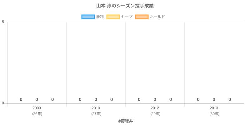 #山本 淳のシーズン投手成績