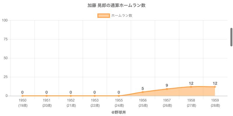 #加藤 晃郎の通算ホームラン数