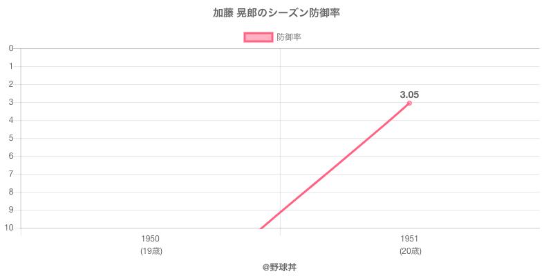 加藤 晃郎のシーズン防御率