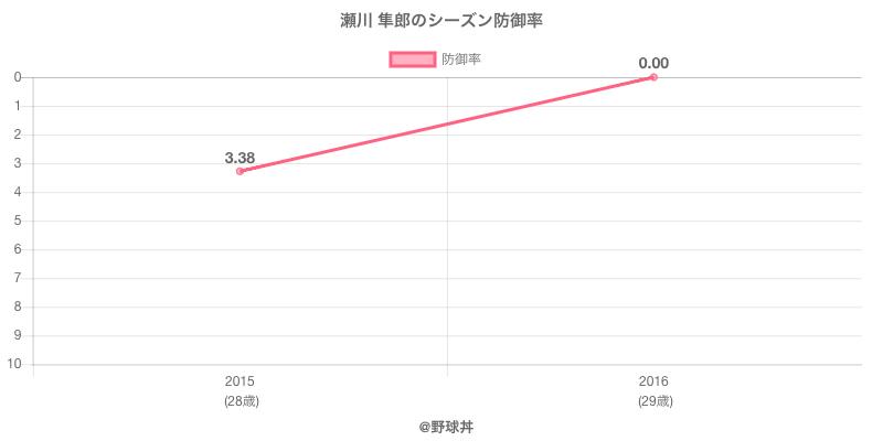 瀬川 隼郎のシーズン防御率