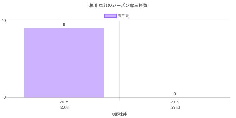 #瀬川 隼郎のシーズン奪三振数