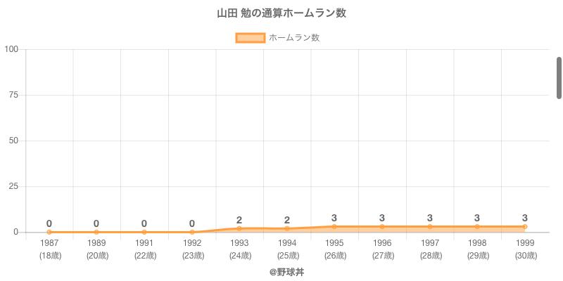 #山田 勉の通算ホームラン数