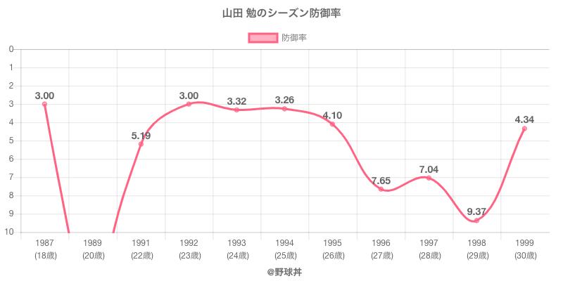 山田 勉のシーズン防御率