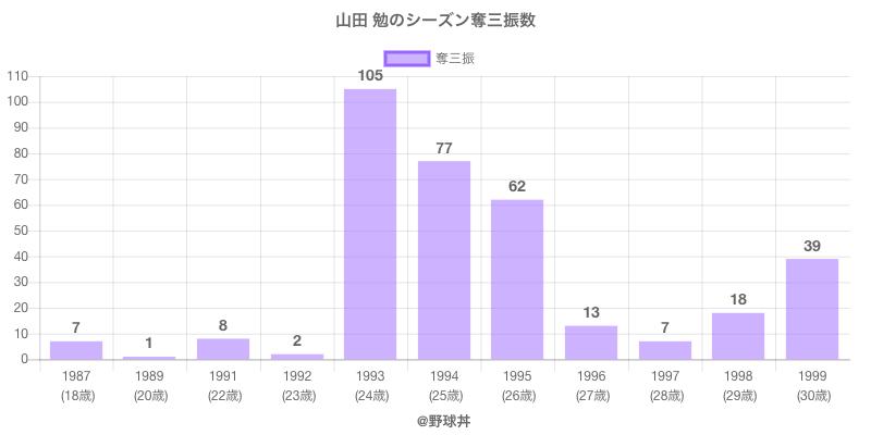 #山田 勉のシーズン奪三振数