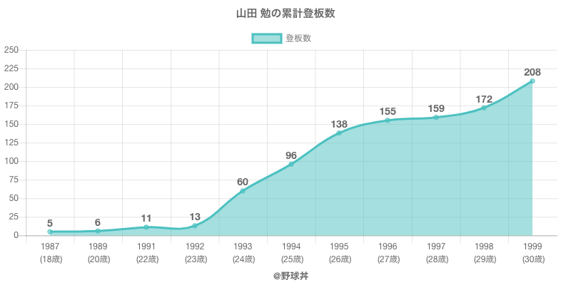 #山田 勉の累計登板数