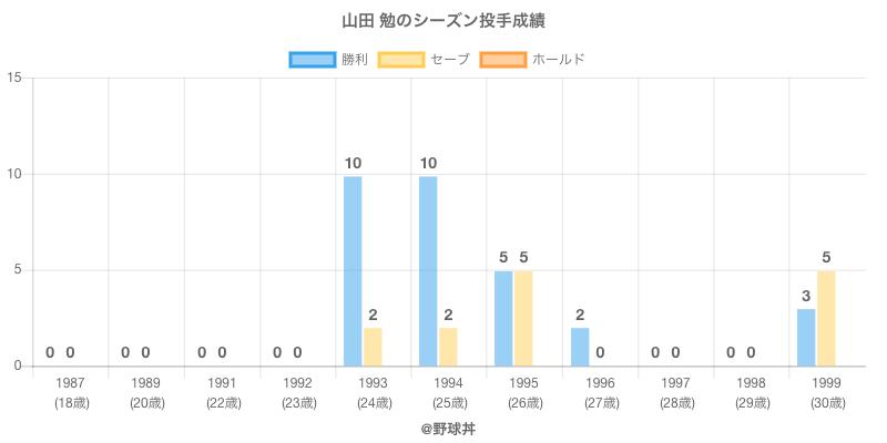 #山田 勉のシーズン投手成績