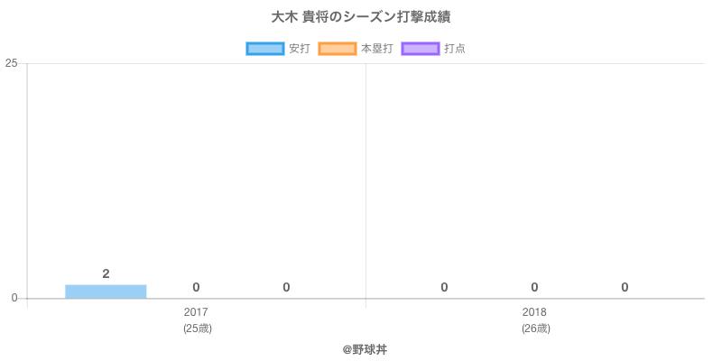 #大木 貴将のシーズン打撃成績