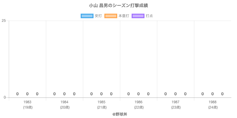 #小山 昌男のシーズン打撃成績