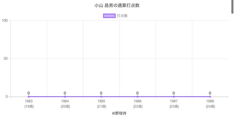 #小山 昌男の通算打点数