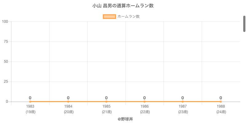 #小山 昌男の通算ホームラン数
