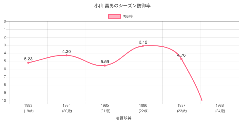 小山 昌男のシーズン防御率