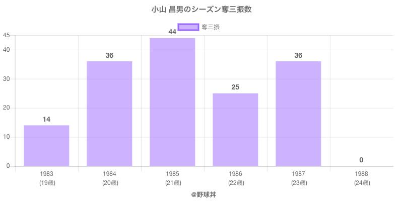 #小山 昌男のシーズン奪三振数