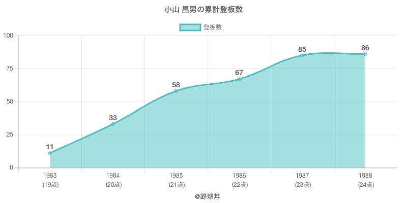 #小山 昌男の累計登板数