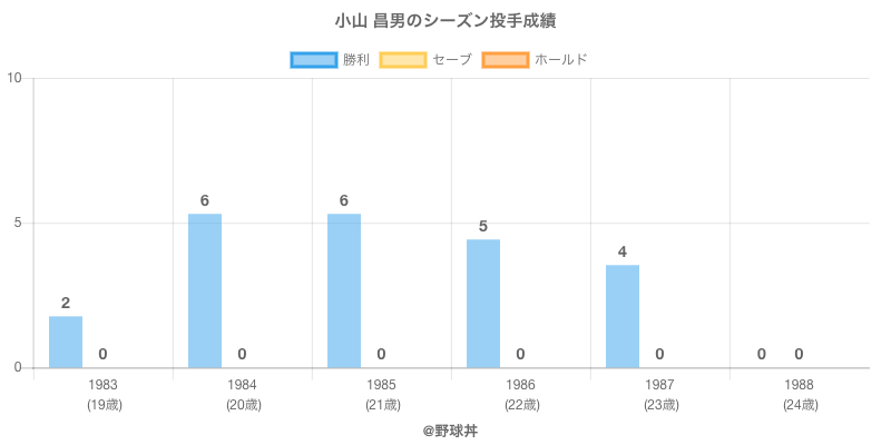 #小山 昌男のシーズン投手成績