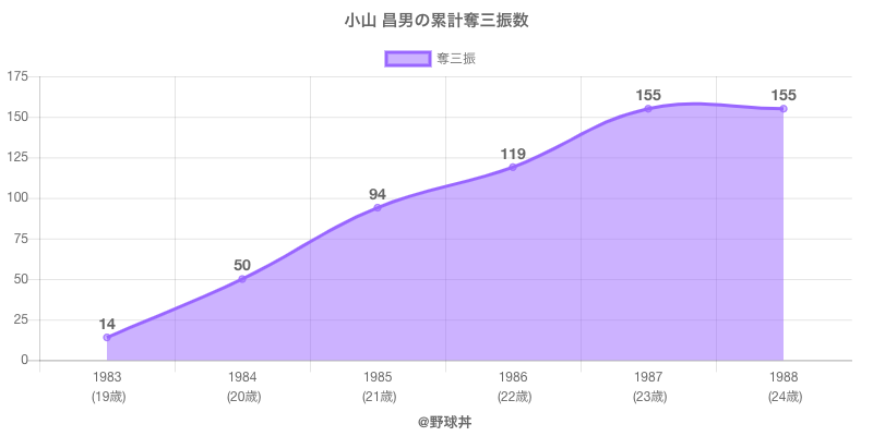 #小山 昌男の累計奪三振数