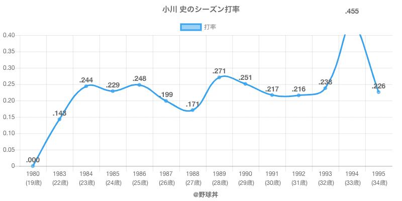 小川 史のシーズン打率