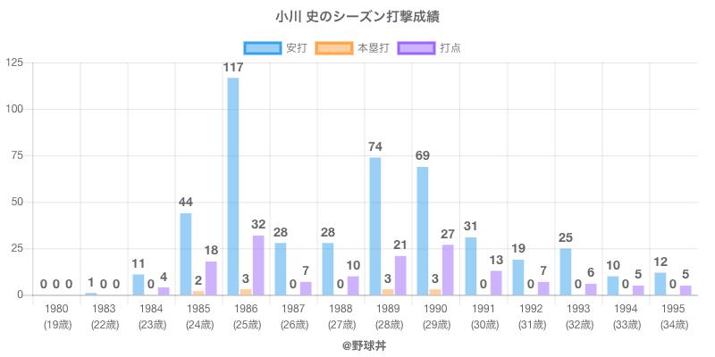 #小川 史のシーズン打撃成績